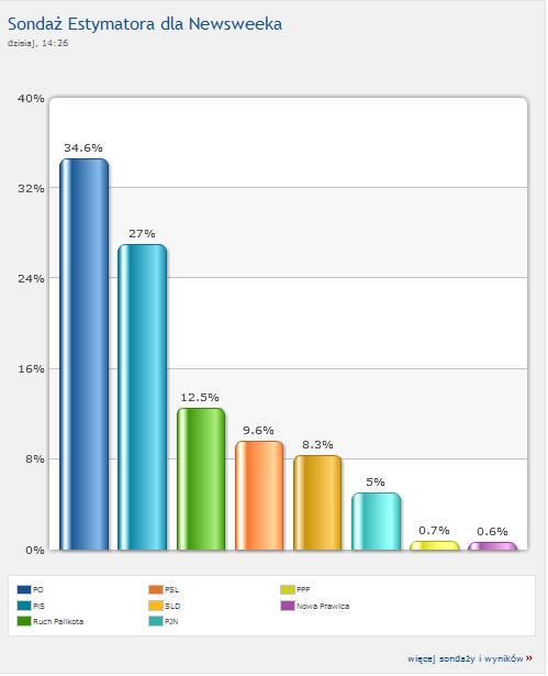 Sondaże wyborcze z 7.X.2011